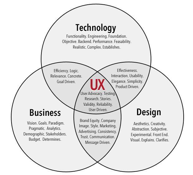 مزایای همکاری طراحان و توسعه دهندگان وب و UX