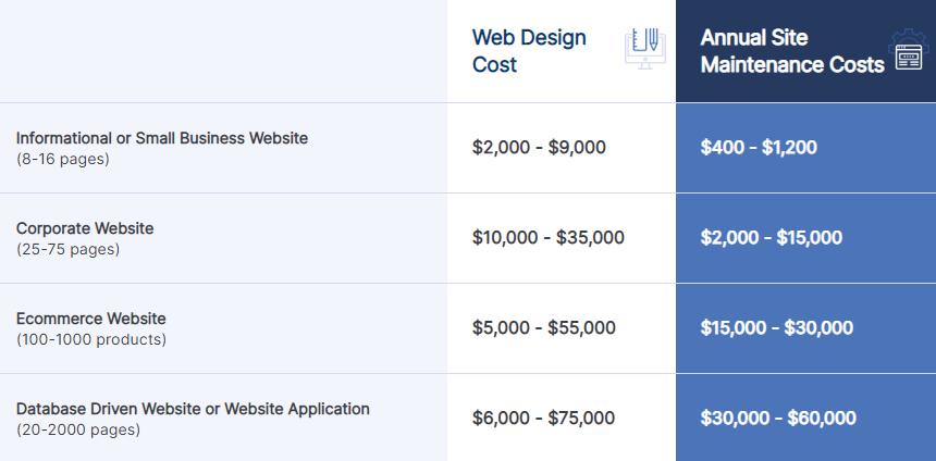 دستمزد طراحی وبسایت تجاری