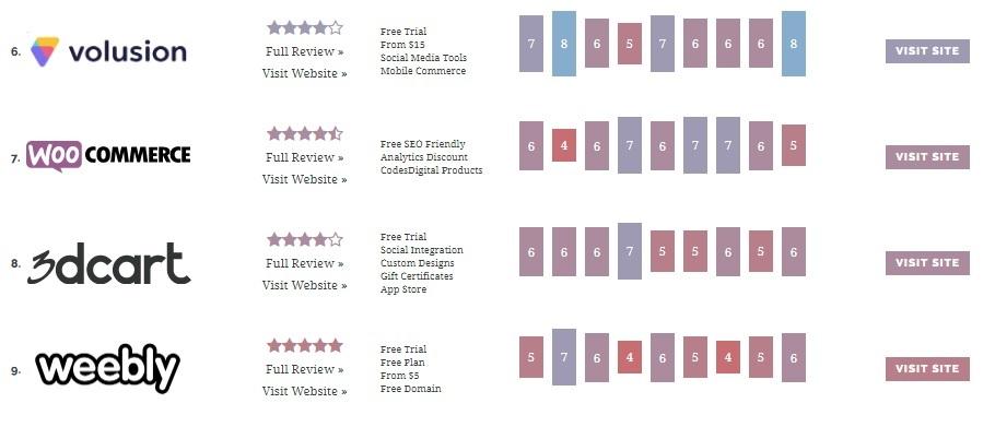 بهترین فروشگاه سازها برای طراحی سایت فروشگاهی (2)