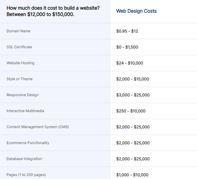 دستمزد طراحی وبسایت برای راه اندازی و یا طراحی مجدد