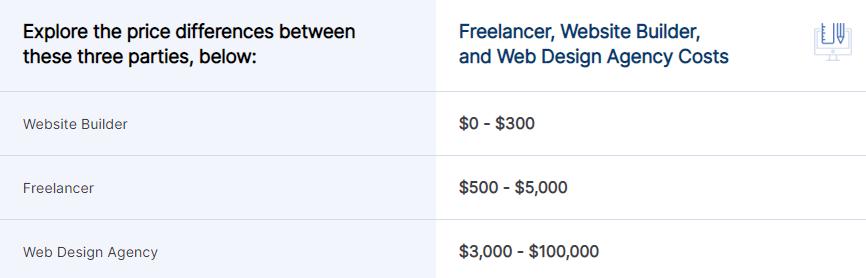 دستمزد طراحی وبسایت توسط سایت بلدر، فریلنسر، آژانس طراحی وب
