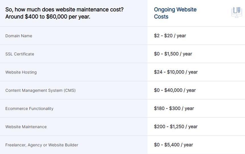هزینه های نگهداری وبسایت برای سال 2021