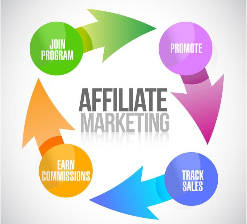 بازاریابی وابسته، از انواع دیجیتال مارکتینگ