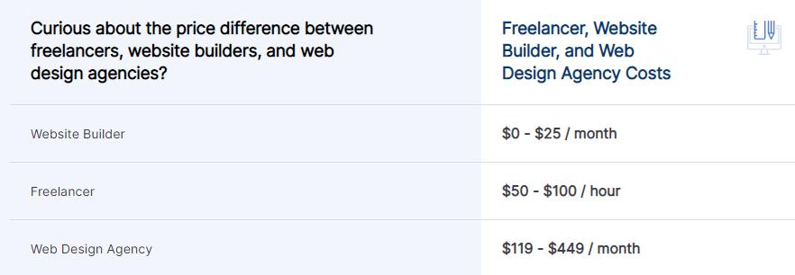دستمزد نگهداری وبسایت برای سال 2021