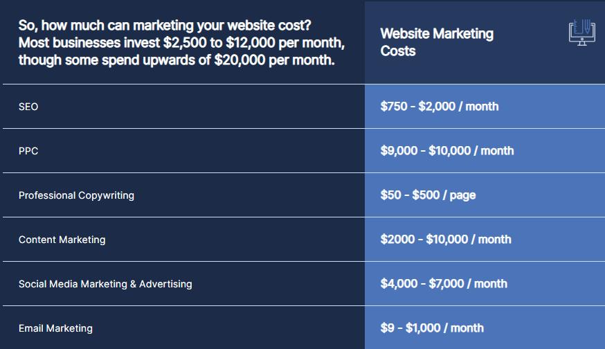 هزینه های مارکتینگ وبسایت برای سال 2021