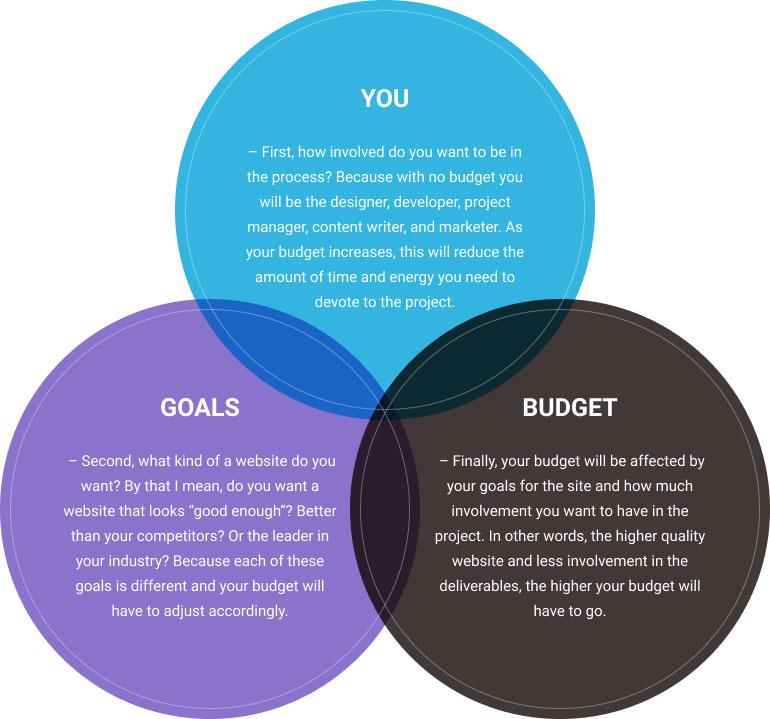 مشارکت بودجه و اهداف، و تعرفه رسمی طراحی وبسایت