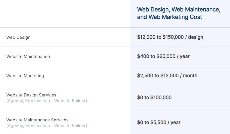 دستمزد طراحی وبسایت در سال 2021