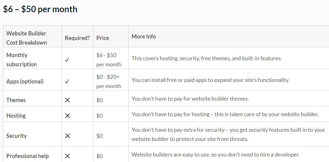 تعرفه رسمی طراحی وبسایت با استفاده از یک وبسایت ساز