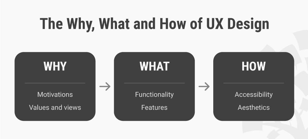 طراح UX از نیروهای شرکت طراحی وب سایت