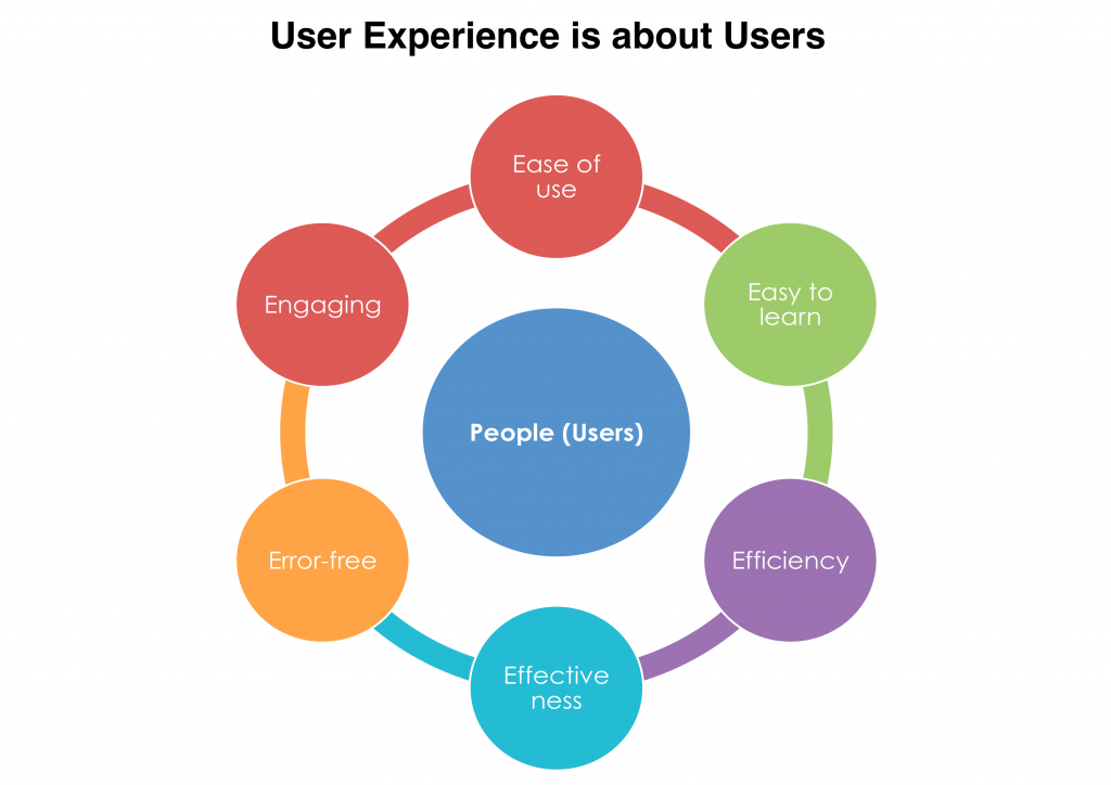 user experience از اصول سئو