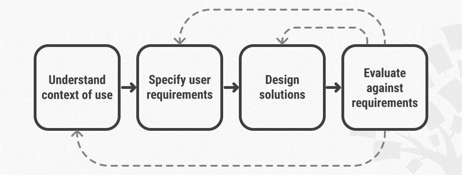 وظایف یک طراح UX وب سایت