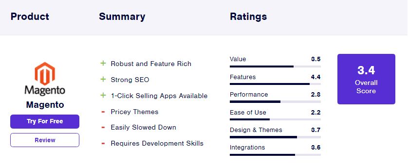آمار Magento از بهترین فروشگاه سازها برای طراحی وب سایت فروشگاهی