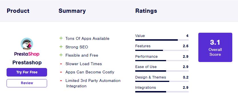 آمار PrestaShop از بهترین فروشگاه سازها برای طراحی وب سایت فروشگاهی