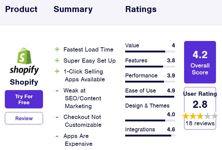 آمار Shopify از بهترین فروشگاه سازها برای طراحی وب سایت فروشگاهی