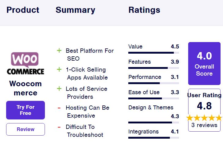آمار WooCommerce از بهترین فروشگاه سازها برای طراحی وب سایت فروشگاهی