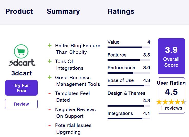 آمار 3dcart از بهترین فروشگاه سازها برای طراحی وب سایت فروشگاهی