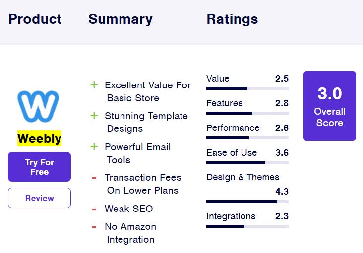 آمار Weebly از بهترین فروشگاه سازها برای طراحی وب سایت فروشگاهی