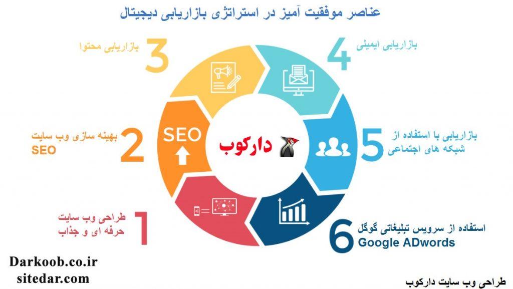 عناصر موفقیت آمیز در استراتژی بازاریابی دیجیتال